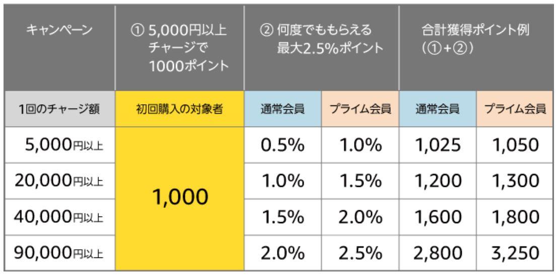 アマゾンギフト券の初回利用者限定キャンペーン
